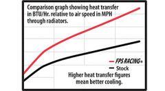 RADIATOR, POLARIS RZR800/S/4  '07-14*