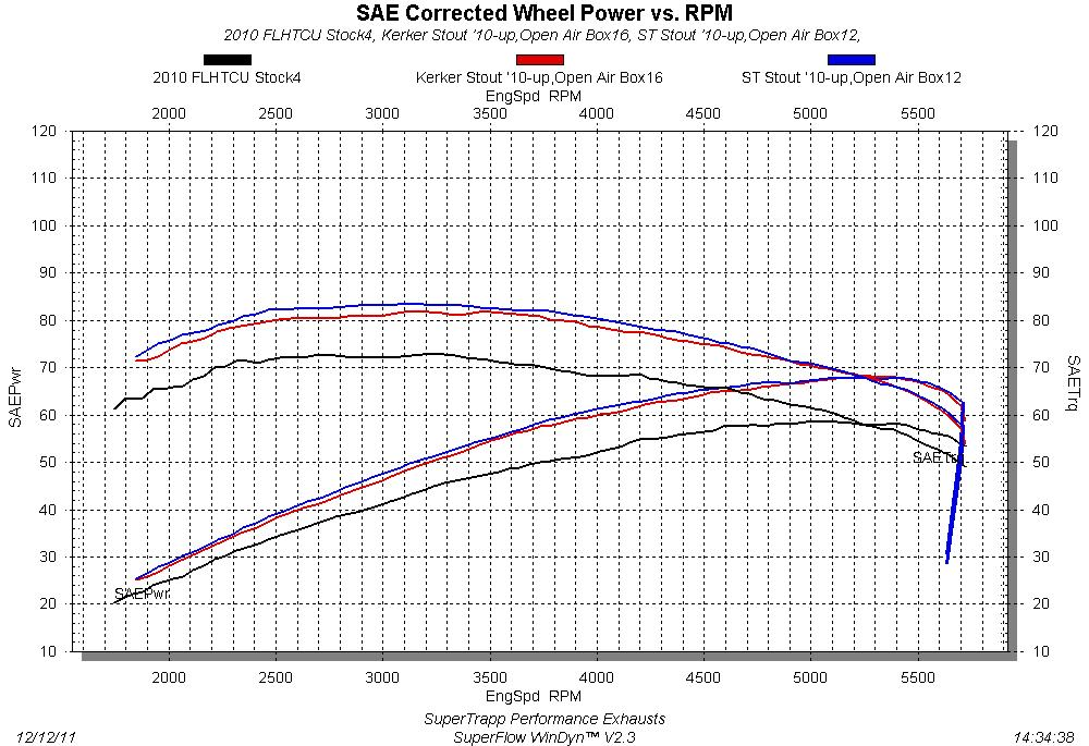 SuperTrapp & Kerker Stouts vs. Stock Dyno Chart